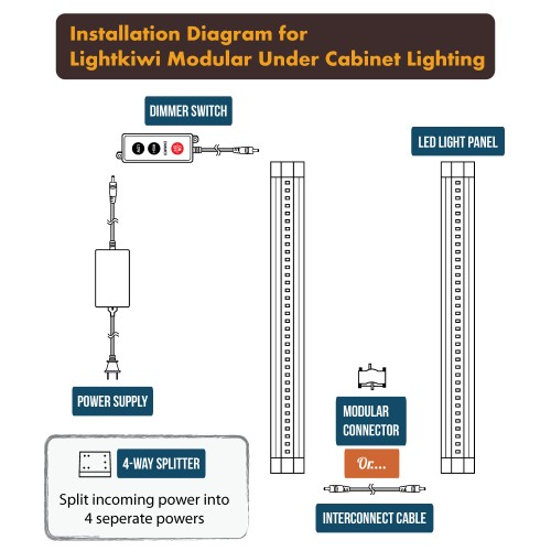 Le Dimmable Under Cabinet Lighting 3 Panel Deluxe Kit: Lightkiwi T1228 12 Inch Warm White Modular LED Under